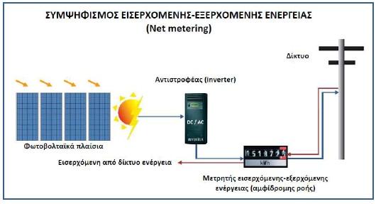 , Αυτοπαραγωγή ρεύματος με φωτοβολταϊκά – Net Metering – Ελλάδα