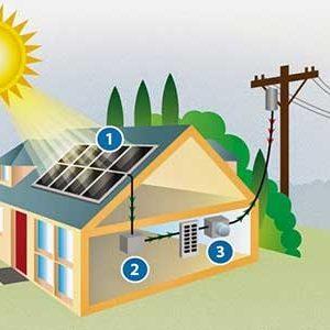 Πακέτα Φωτοβολταϊκών για Αυτοπαραγωγή - Net Metering